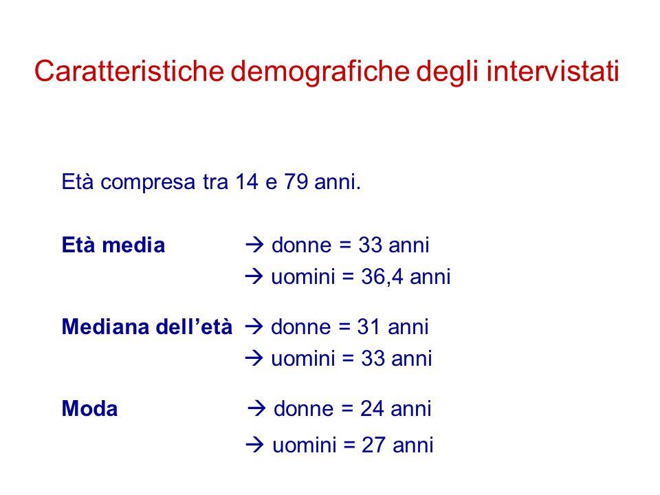 Caratteristiche demografiche degli intervistati