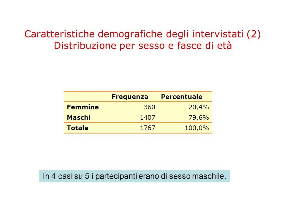In 4 casi su 5 i partecipanti erano di sesso maschile.