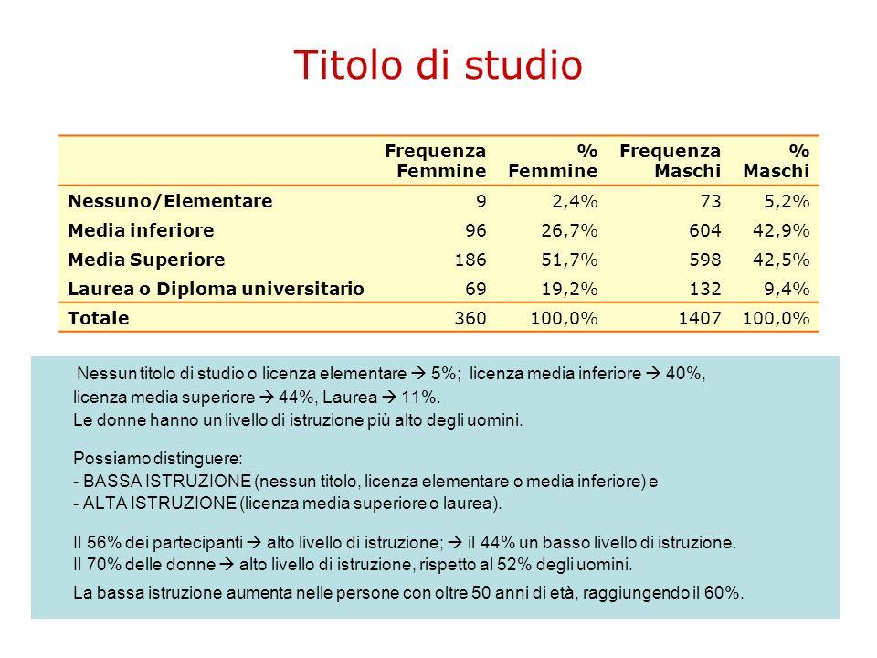 Titolo di studio Frequenza. Femmine. % Maschi. Nessuno/Elementare. 9. 2,4% 73. 5,2% Media inferiore.