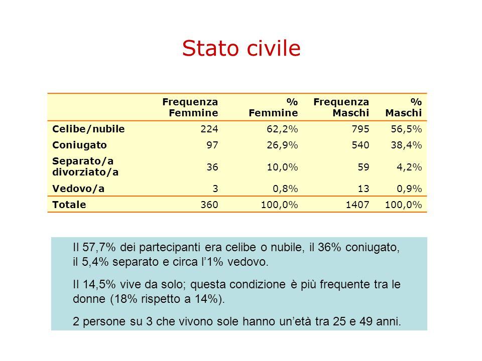 Stato civile Frequenza Femmine. % Femmine. Frequenza. Maschi. Celibe/nubile. 224. 62,2% 795.
