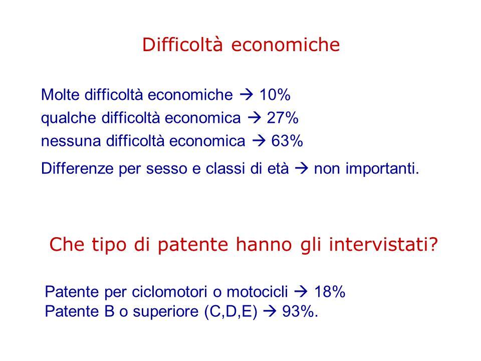 Difficoltà economiche