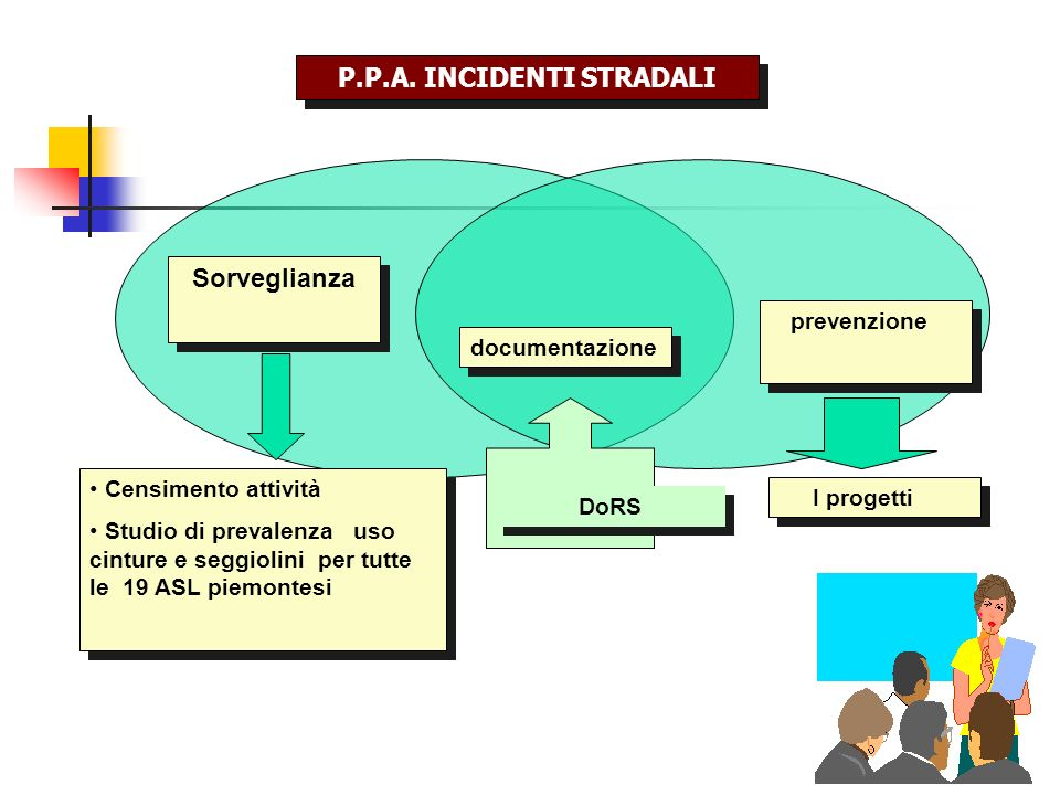 P.P.A. INCIDENTI STRADALI
