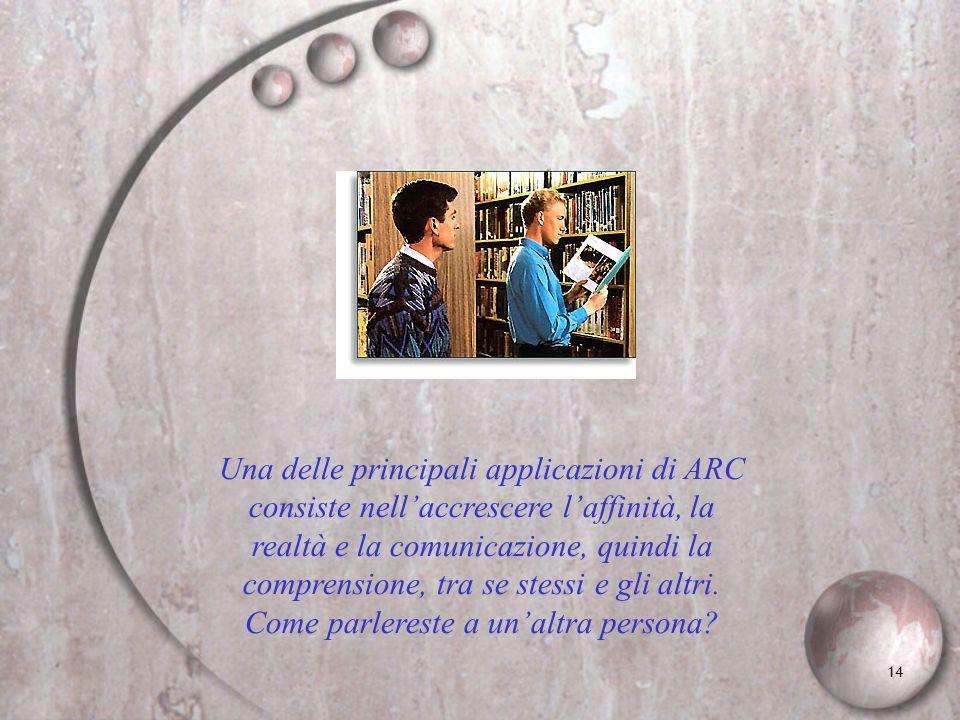 Una delle principali applicazioni di ARC consiste nell'accrescere l'affinità, la realtà e la comunicazione, quindi la comprensione, tra se stessi e gli altri.