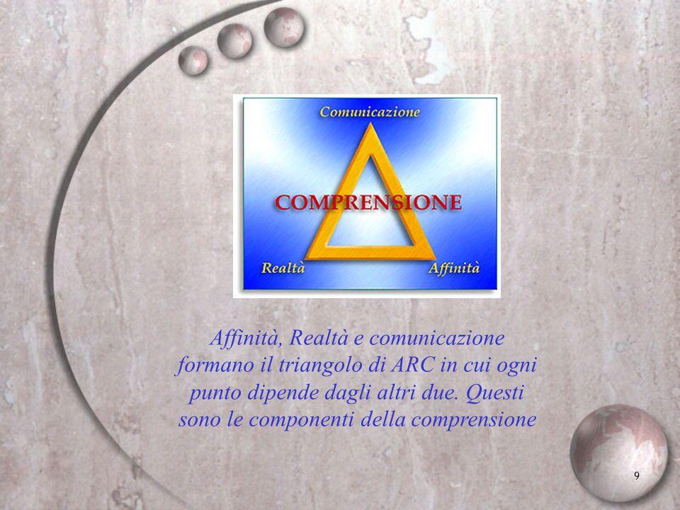 Affinità, Realtà e comunicazione formano il triangolo di ARC in cui ogni punto dipende dagli altri due.