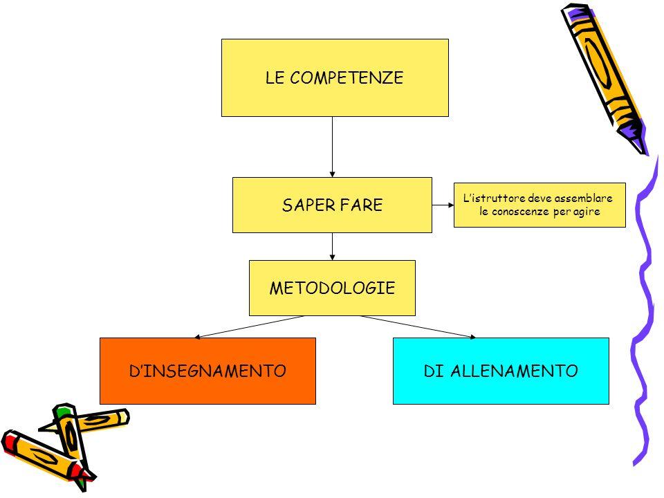 LE COMPETENZE SAPER FARE METODOLOGIE D'INSEGNAMENTO DI ALLENAMENTO