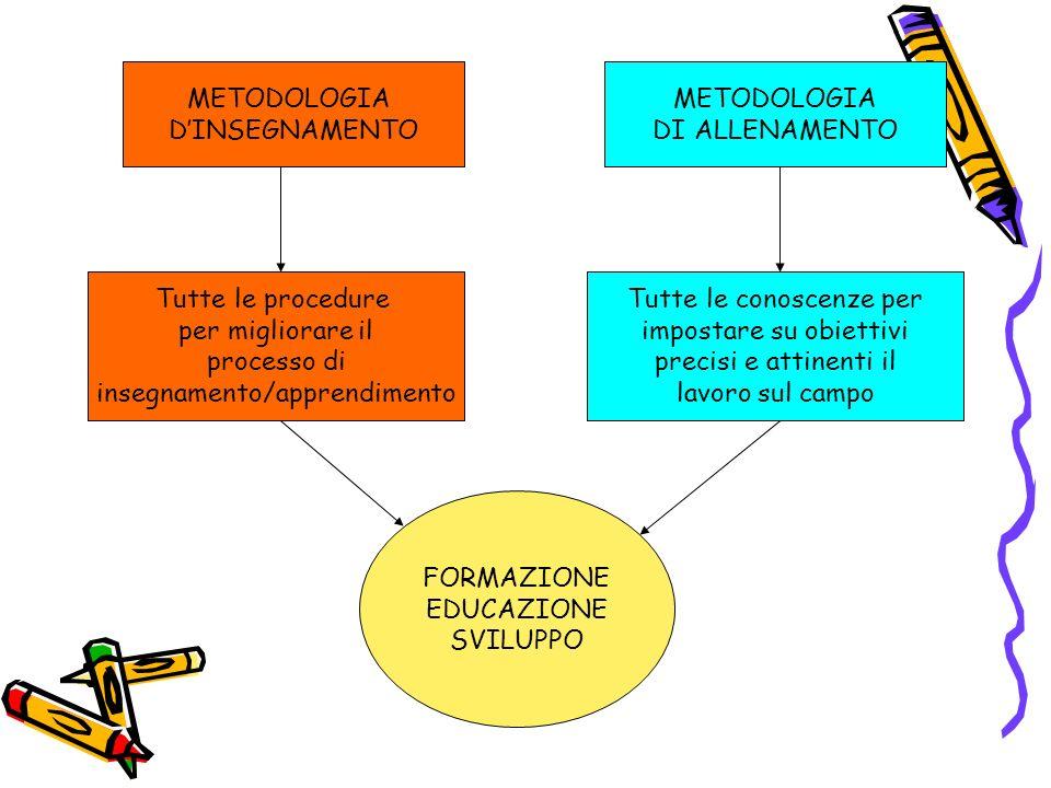 insegnamento/apprendimento Tutte le conoscenze per