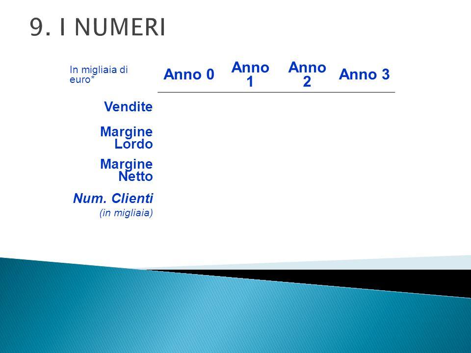 9. I NUMERI Anno 0 Anno 1 Anno 2 Anno 3 Vendite Margine Lordo