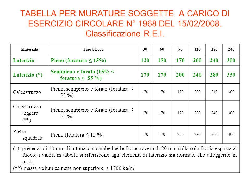 TABELLA PER MURATURE SOGGETTE A CARICO DI ESERCIZIO CIRCOLARE N° 1968 DEL 15/02/2008. Classificazione R.E.I.