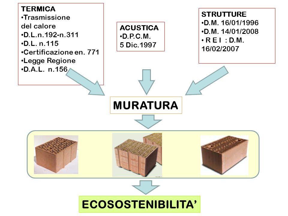 MURATURA ECOSOSTENIBILITA' TERMICA Trasmissione STRUTTURE del calore