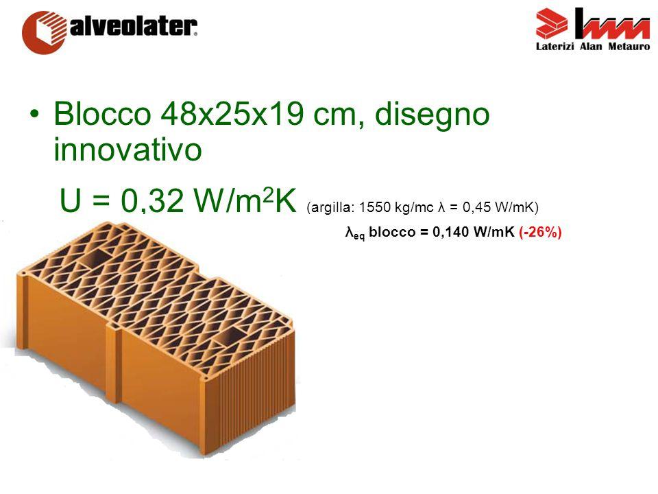 U = 0,32 W/m2K (argilla: 1550 kg/mc λ = 0,45 W/mK)