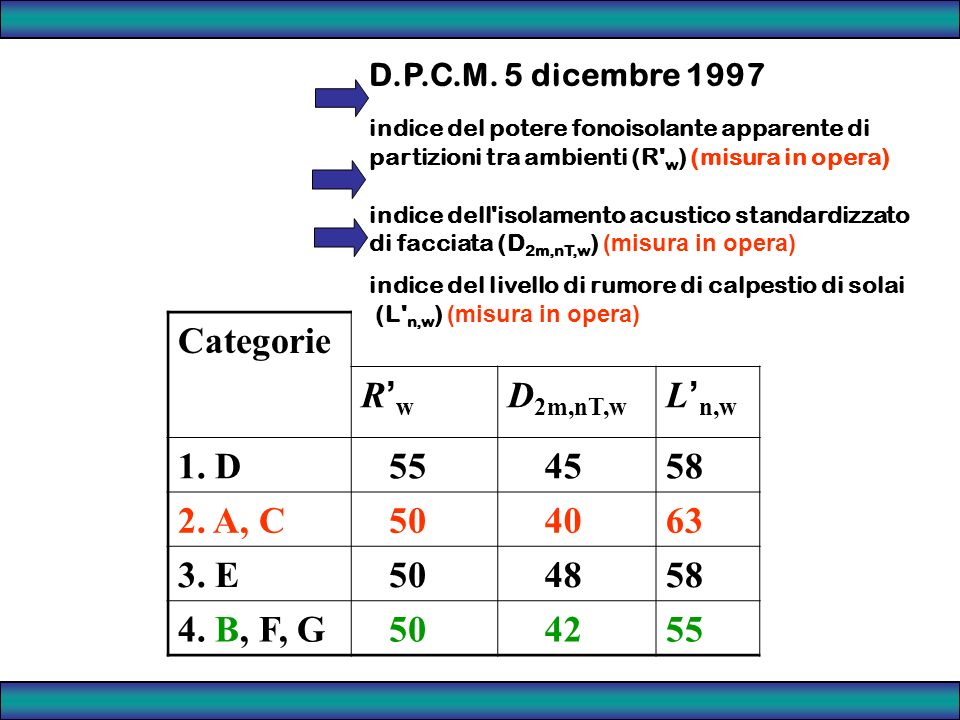 Categorie R'w D2m,nT,w L'n,w 1. D 55 45 58 2. A, C 50 40 63 3. E 48