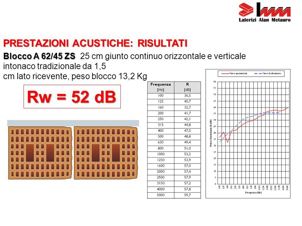 Rw = 52 dB PRESTAZIONI ACUSTICHE: RISULTATI