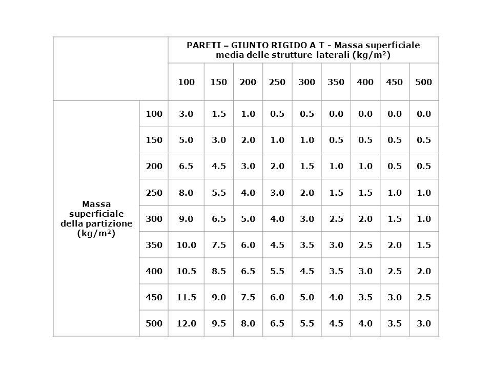Massa superficiale della partizione (kg/m2)
