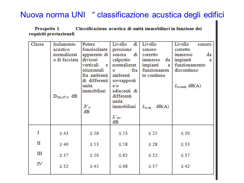 Nuova norma UNI classificazione acustica degli edifici
