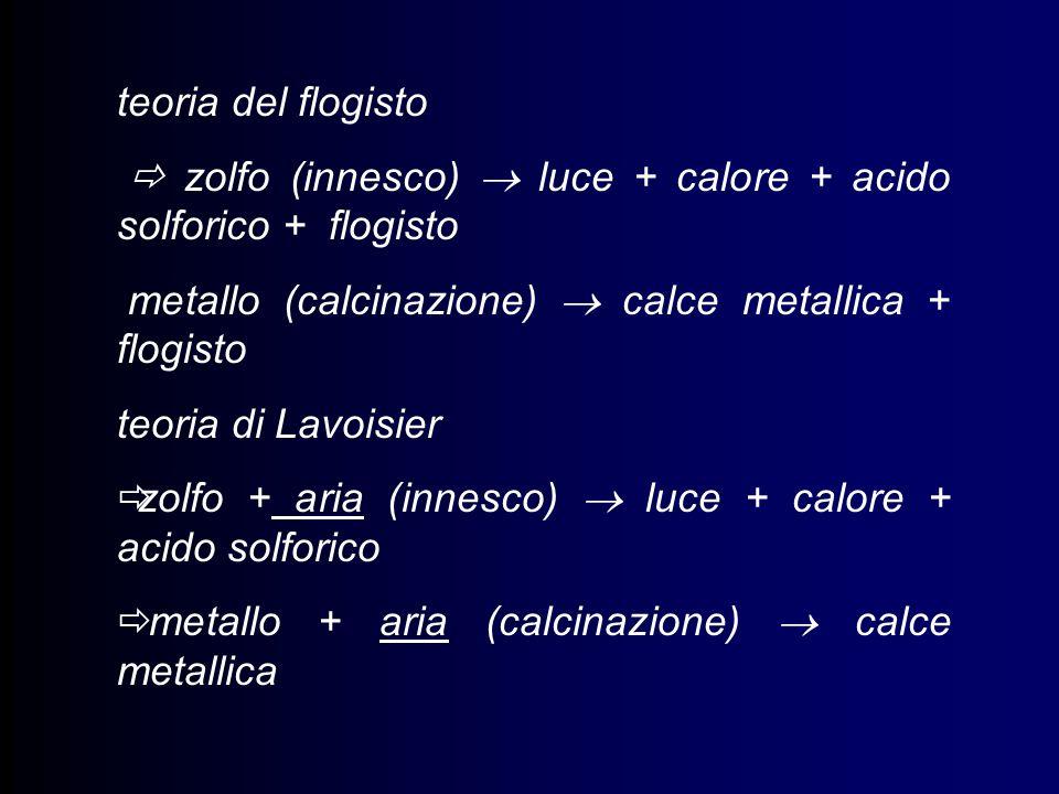 teoria del flogisto  zolfo (innesco)  luce + calore + acido solforico + flogisto. metallo (calcinazione)  calce metallica + flogisto.