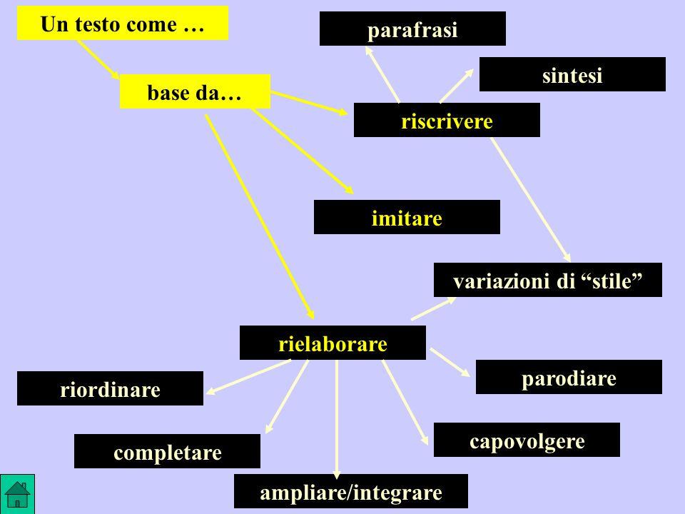 base da… Un testo come … riscrivere. parafrasi. sintesi. imitare. rielaborare. variazioni di stile