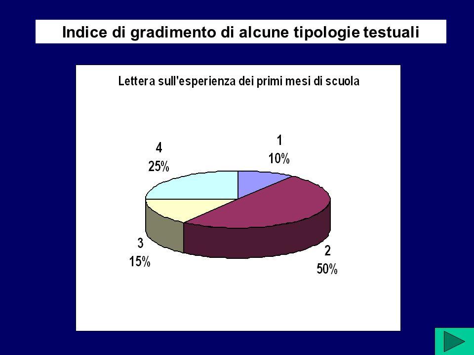 Indice di gradimento di alcune tipologie testuali