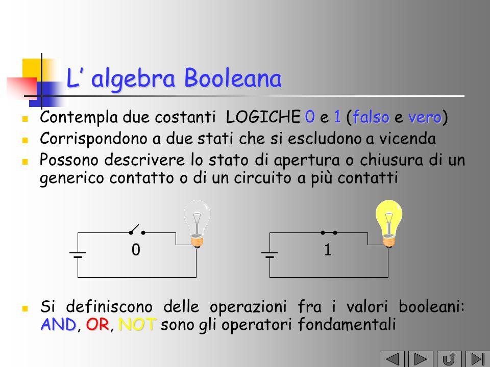 L' algebra Booleana Contempla due costanti LOGICHE 0 e 1 (falso e vero) Corrispondono a due stati che si escludono a vicenda.