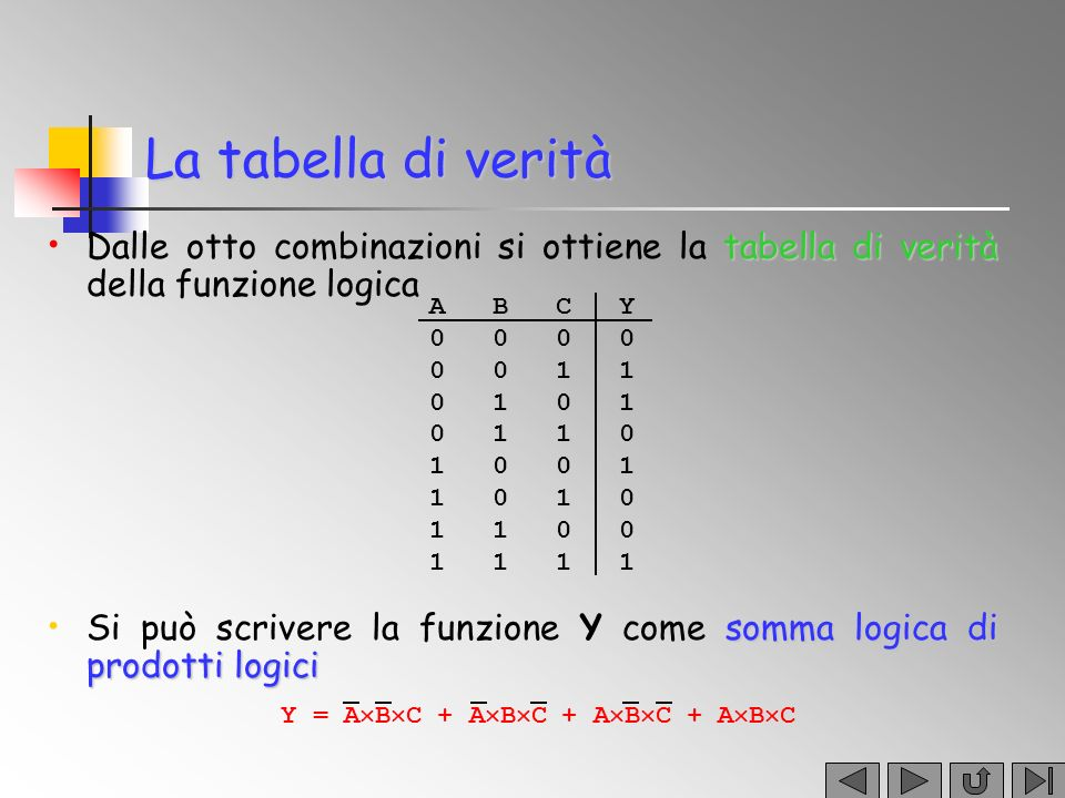 La tabella di verità Dalle otto combinazioni si ottiene la tabella di verità della funzione logica.