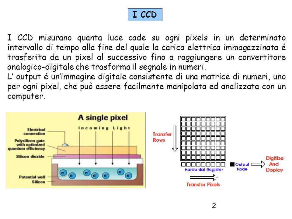 I CCD