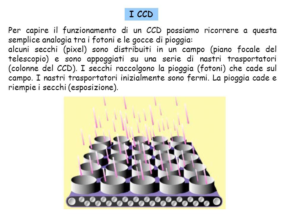 I CCD I CCD. Per capire il funzionamento di un CCD possiamo ricorrere a questa semplice analogia tra i fotoni e le gocce di pioggia:
