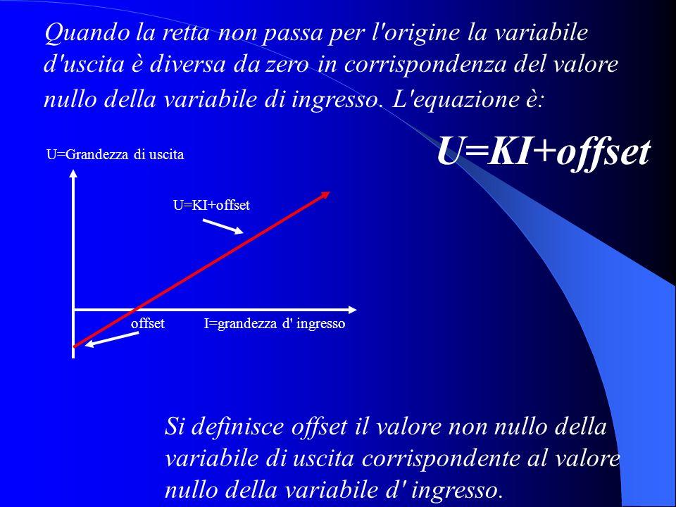 Quando la retta non passa per l origine la variabile d uscita è diversa da zero in corrispondenza del valore nullo della variabile di ingresso. L equazione è: