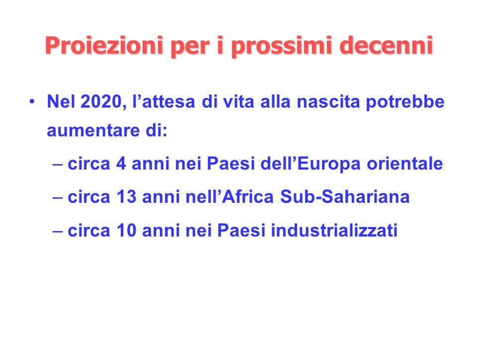 Proiezioni per i prossimi decenni