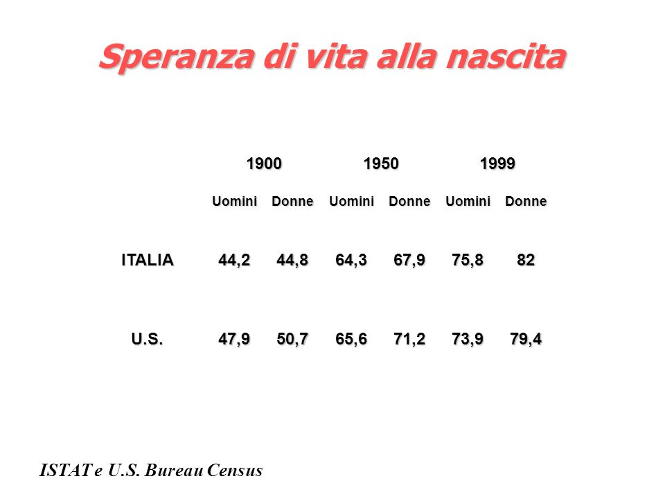 Speranza di vita alla nascita ISTAT e U.S. Bureau Census