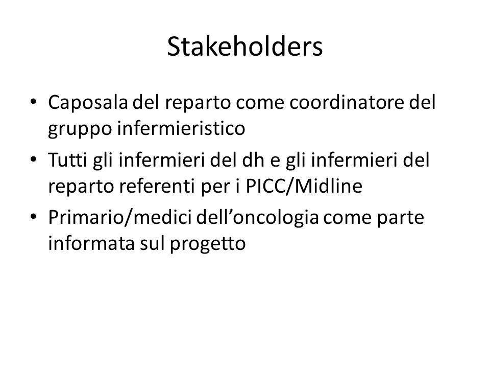 Stakeholders Caposala del reparto come coordinatore del gruppo infermieristico.