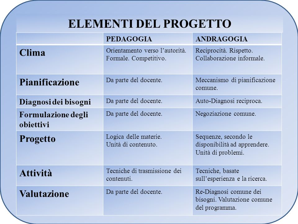 ELEMENTI DEL PROGETTO Clima Pianificazione Progetto Attività