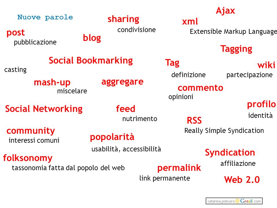 Ajax sharing xml post blog Tagging Social Bookmarking Tag wiki mash-up