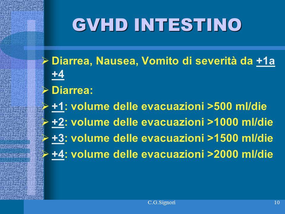 GVHD INTESTINO Diarrea, Nausea, Vomito di severità da +1a +4 Diarrea: