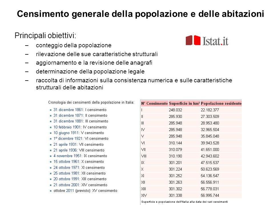 Censimento generale della popolazione e delle abitazioni