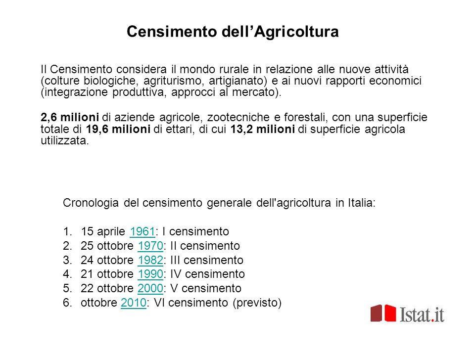 Censimento dell'Agricoltura