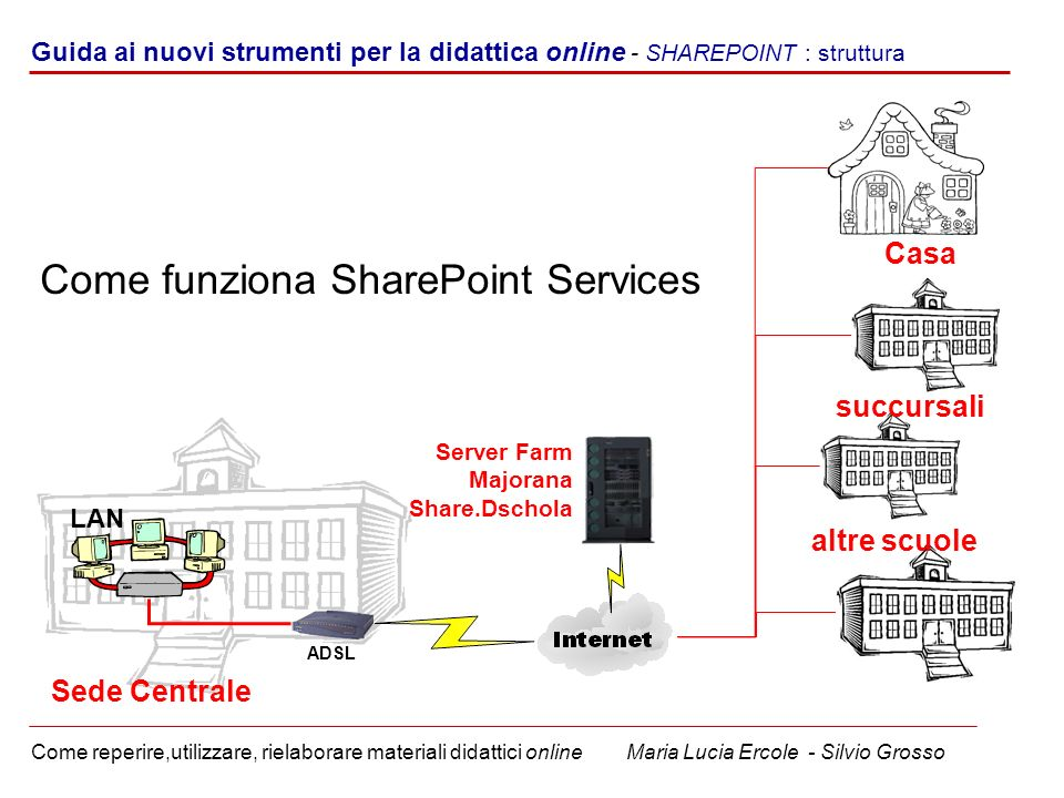 Come funziona SharePoint Services