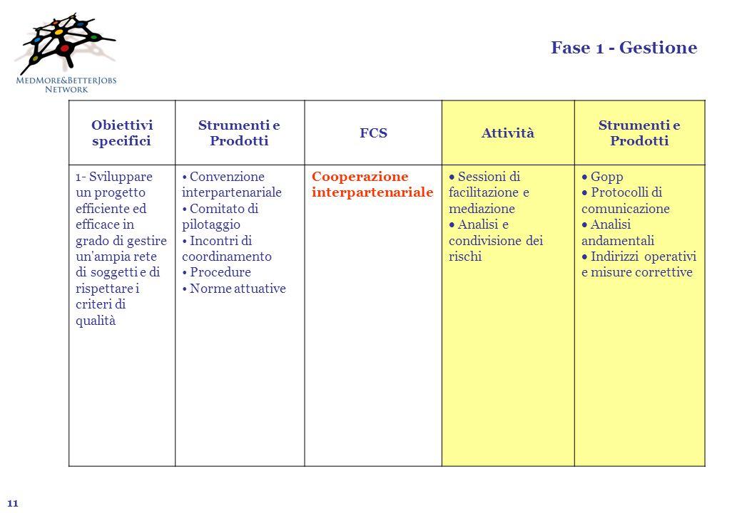 Fase 1 - Gestione Obiettivi specifici Strumenti e Prodotti FCS