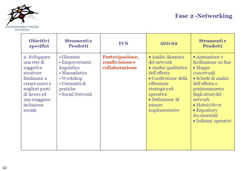 Fase 2 -Networking Obiettivi specifici Strumenti e Prodotti FCS