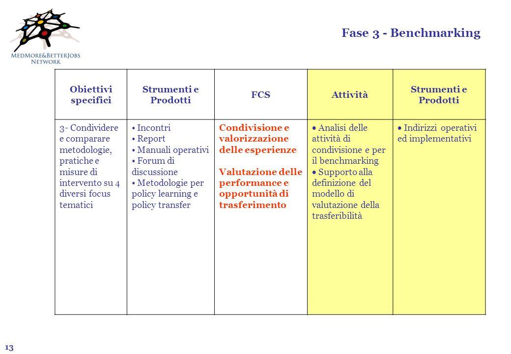 Fase 3 - Benchmarking Obiettivi specifici Strumenti e Prodotti FCS