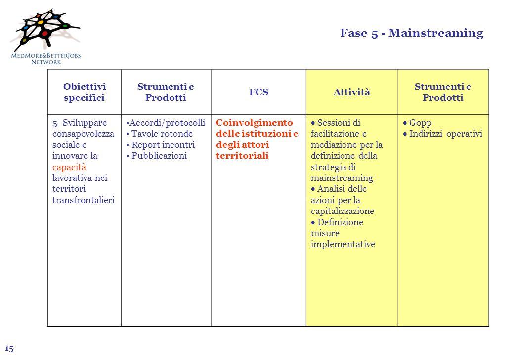 Fase 5 - Mainstreaming Obiettivi specifici Strumenti e Prodotti FCS