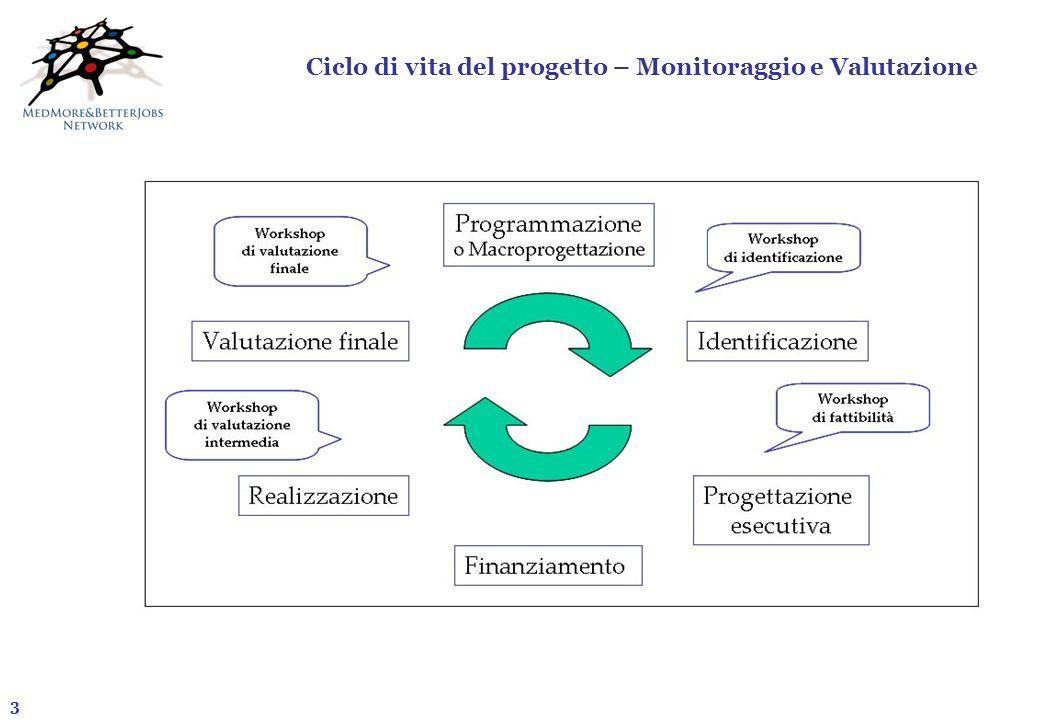 Ciclo di vita del progetto – Monitoraggio e Valutazione