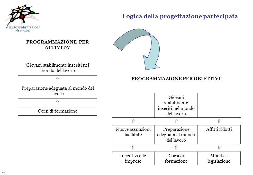 Logica della progettazione partecipata