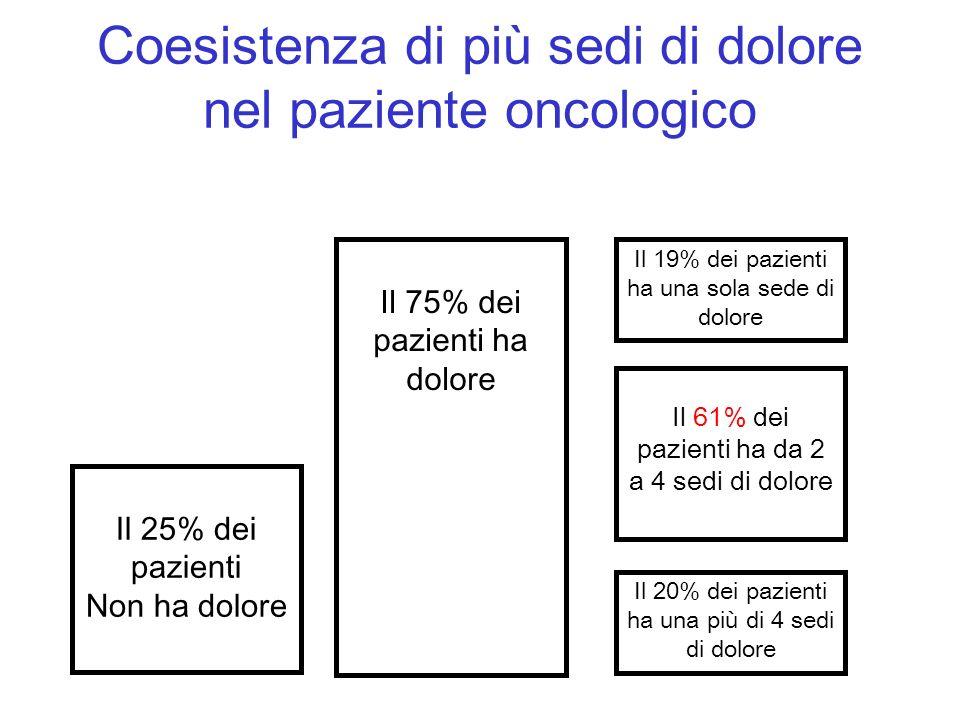 Coesistenza di più sedi di dolore nel paziente oncologico
