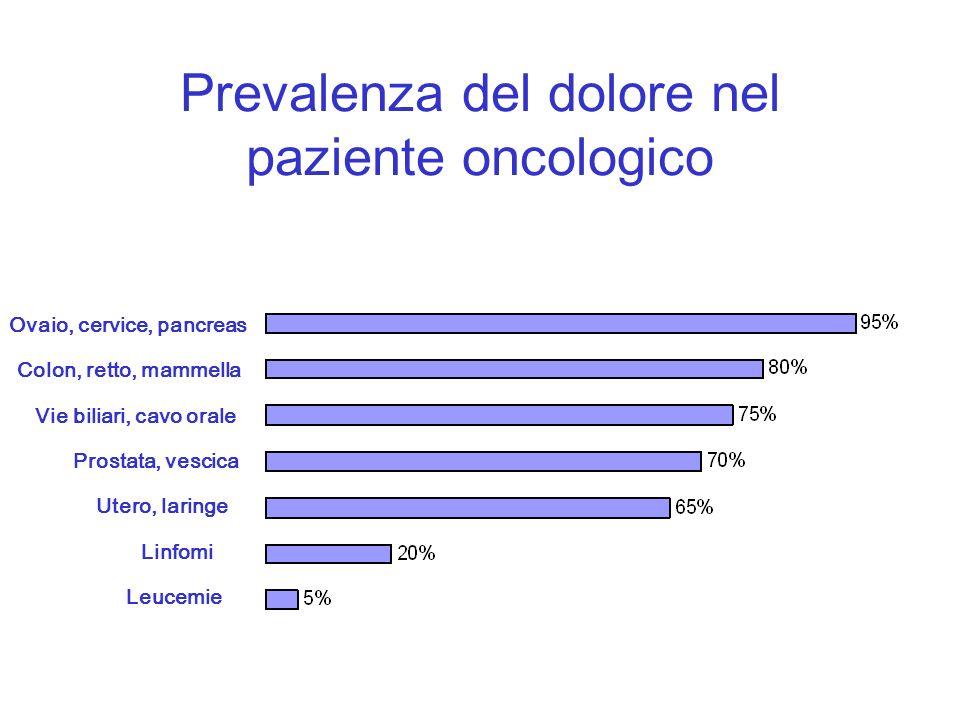 Prevalenza del dolore nel paziente oncologico