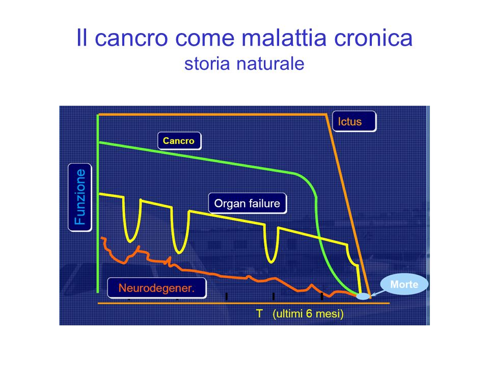 Il cancro come malattia cronica storia naturale