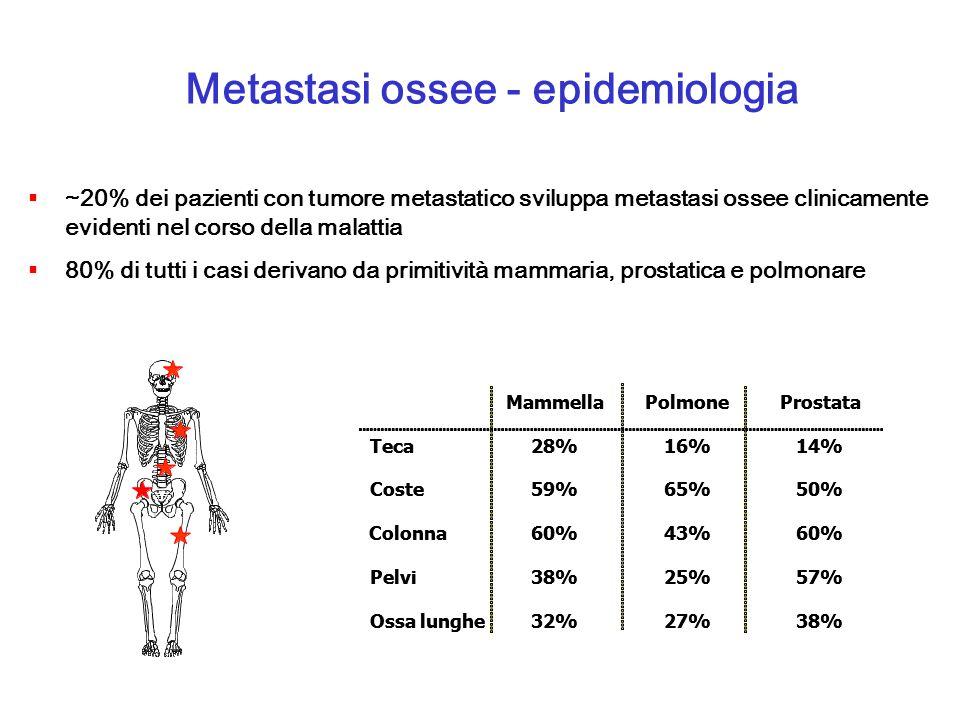 Metastasi ossee - epidemiologia