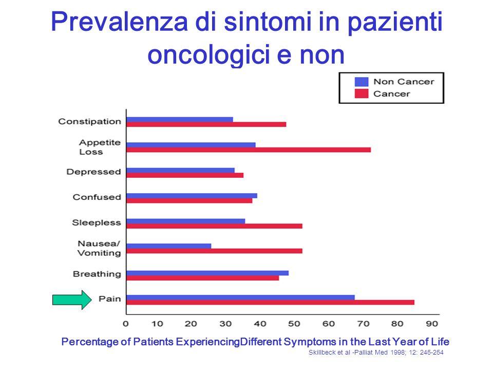 Prevalenza di sintomi in pazienti oncologici e non