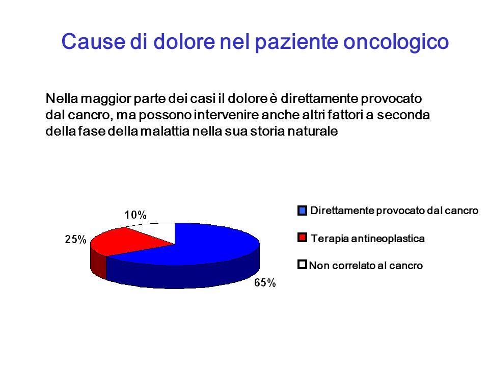 Cause di dolore nel paziente oncologico