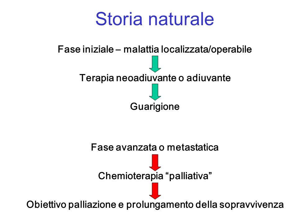 Storia naturale Fase iniziale – malattia localizzata/operabile