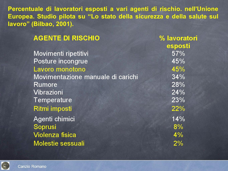 Percentuale di lavoratori esposti a vari agenti di rischio