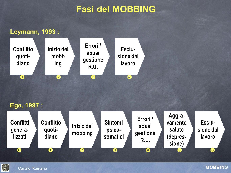 Fasi del MOBBING Leymann, 1993 : Ege, 1997 : Conflitto quoti-diano